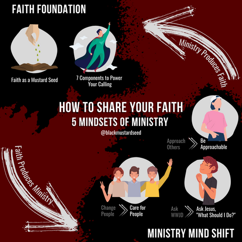5 Mindsets of Ministry: The Seed to Fruit Cycle