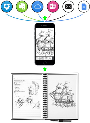 image explaining the transfer of the images form the notebook, to the phone, to the other cloud apps