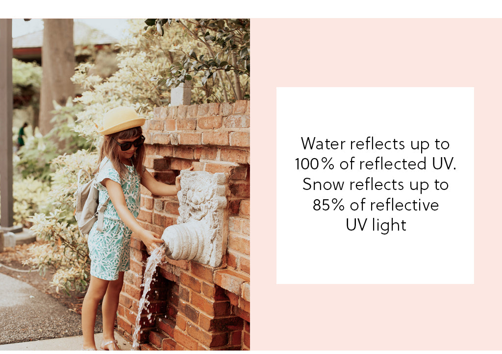 Water reflects up to 100% of reflected UV light and snow reflects up to 85% of reflective UV light