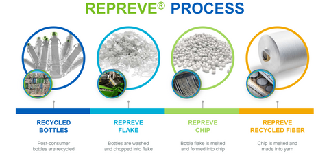 Repreve-Recycled-Fibers-Process