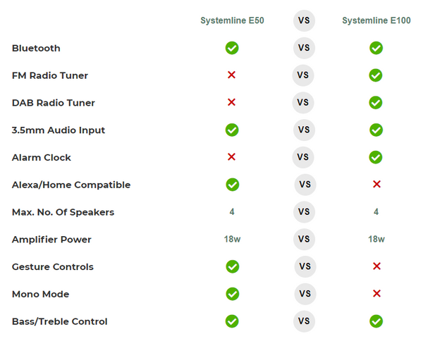 Systemline E50 vs E100 Features