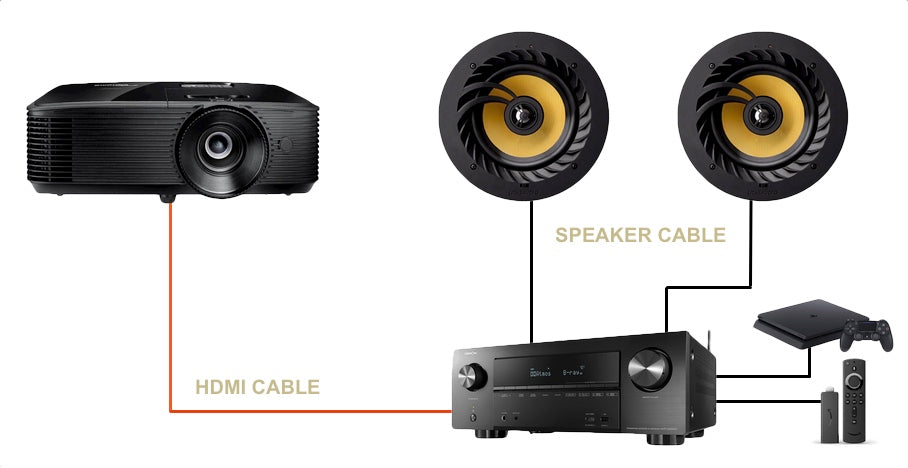 Connect Projector To AV Receiver With HDMI Cable