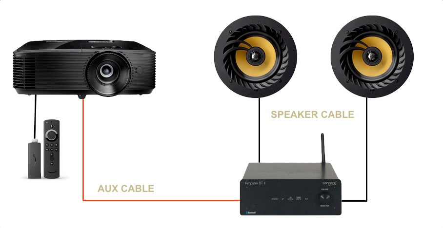 Connect Projector To Stereo Amplifier With Audio Cable