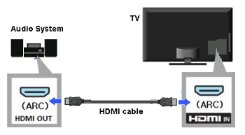 Connecting HDMI ARC TV To Amplifier