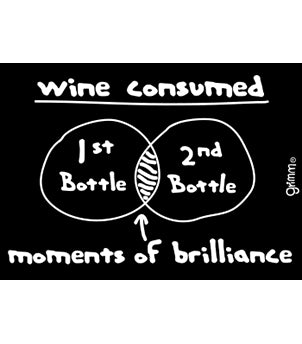 Wine Consumed Venn Diagram Magnet