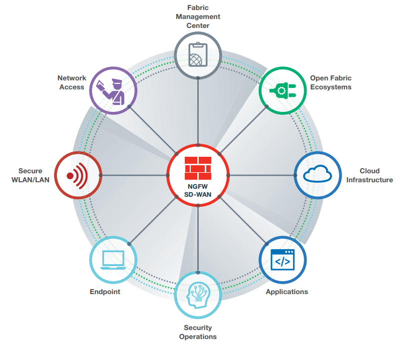 Fortinet partner Security Fabric