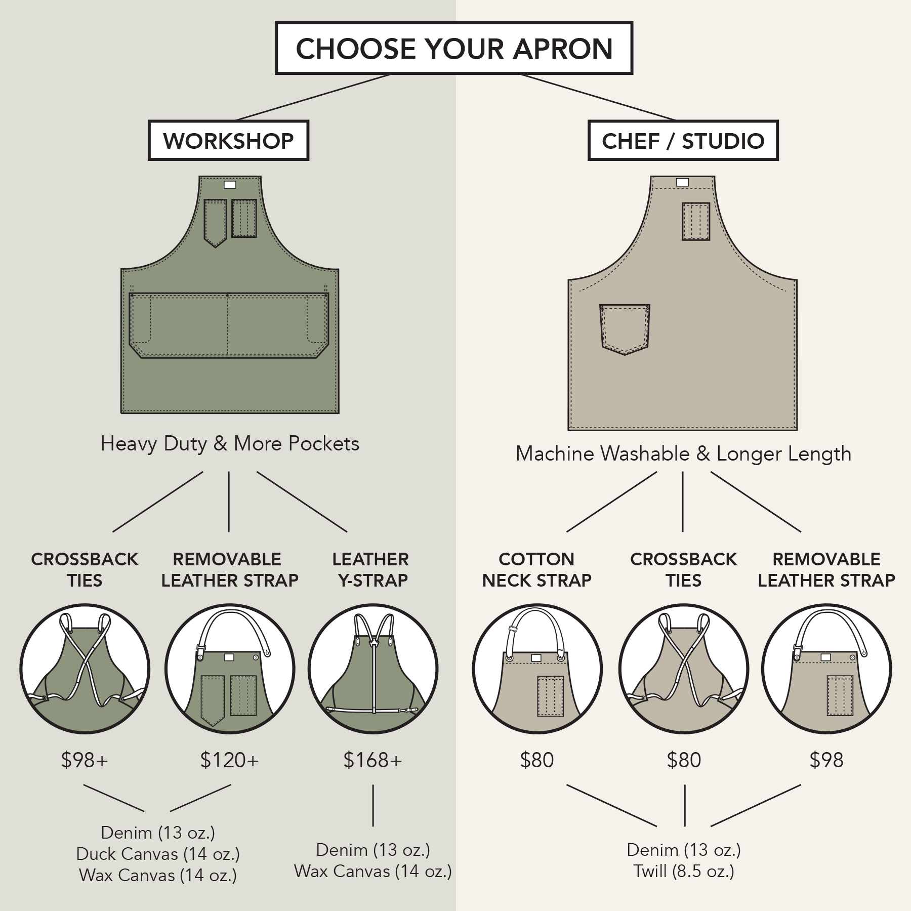 ARTIFACT Apron Flow Chart - Choose Your Apron