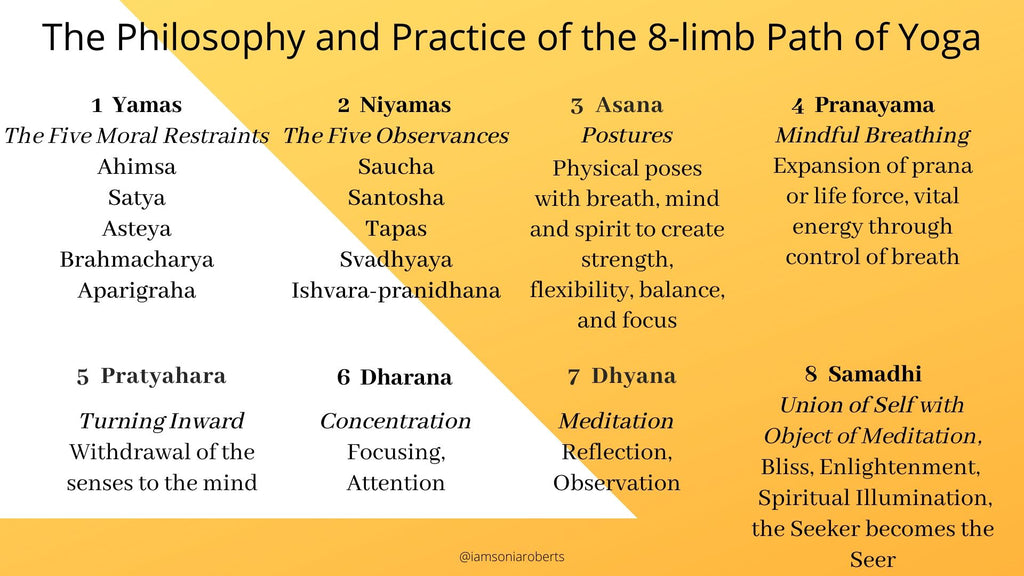 The Philosophy and Practice of Yoga and AntiRacism: The Yamas and The Niyamas