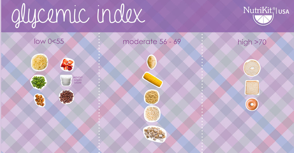 Show with NutriKit® the glycemic index of foods