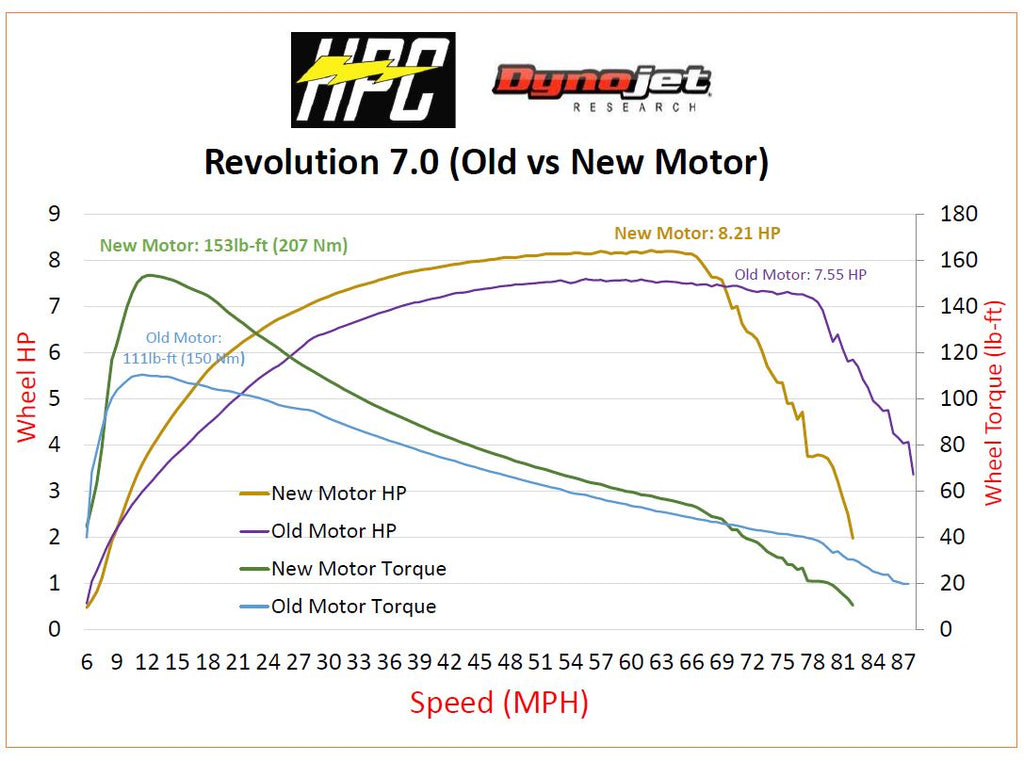 Revolution Upgraded 2021 Motor. Save 1 lb. in weight, add 30% torque!