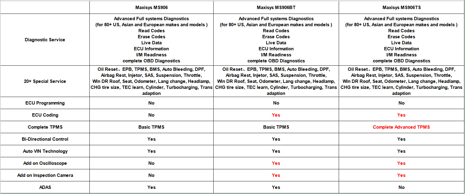 Autel MS906 VS MS906BT VS MS906TS on software
