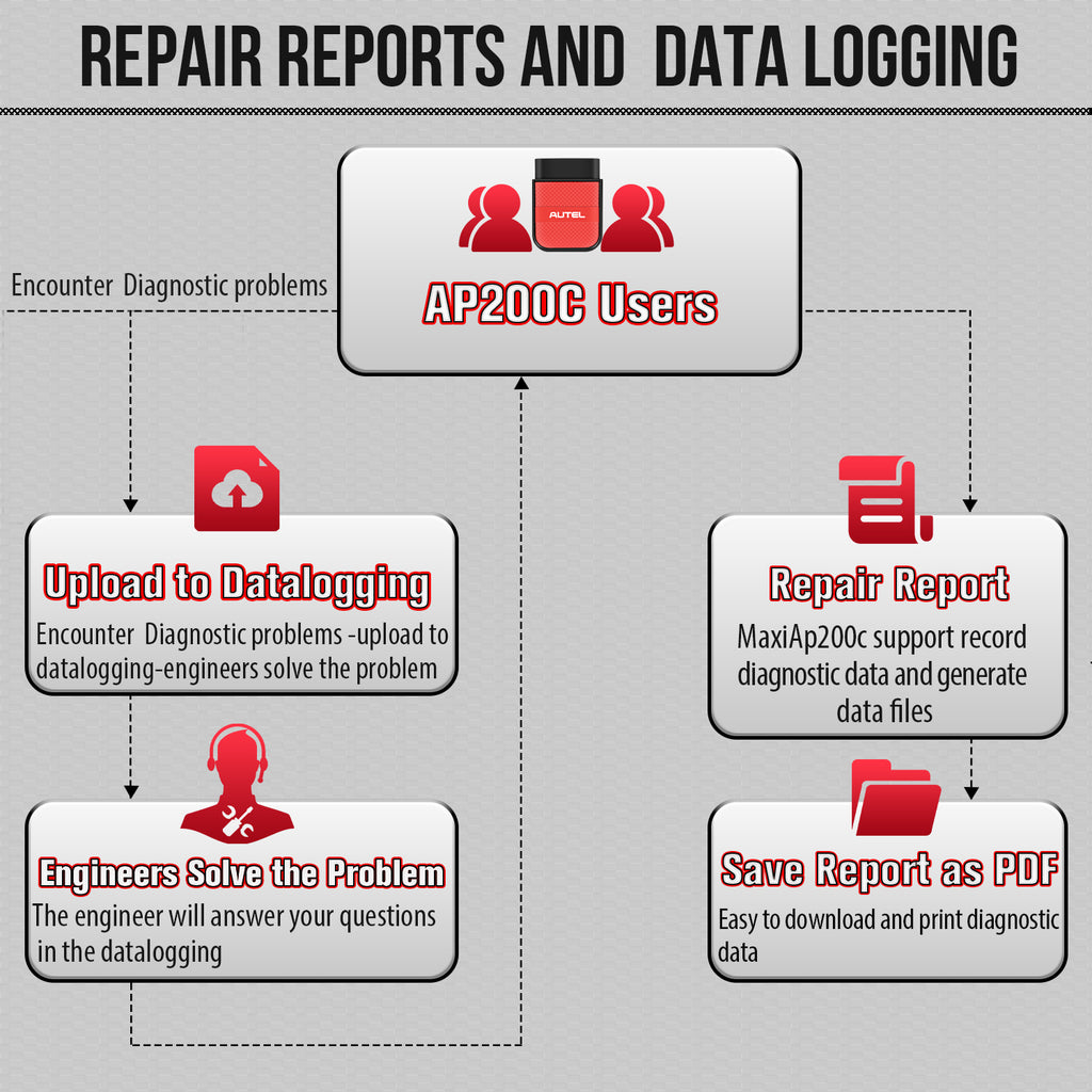 Autel AP200C Repair Reports