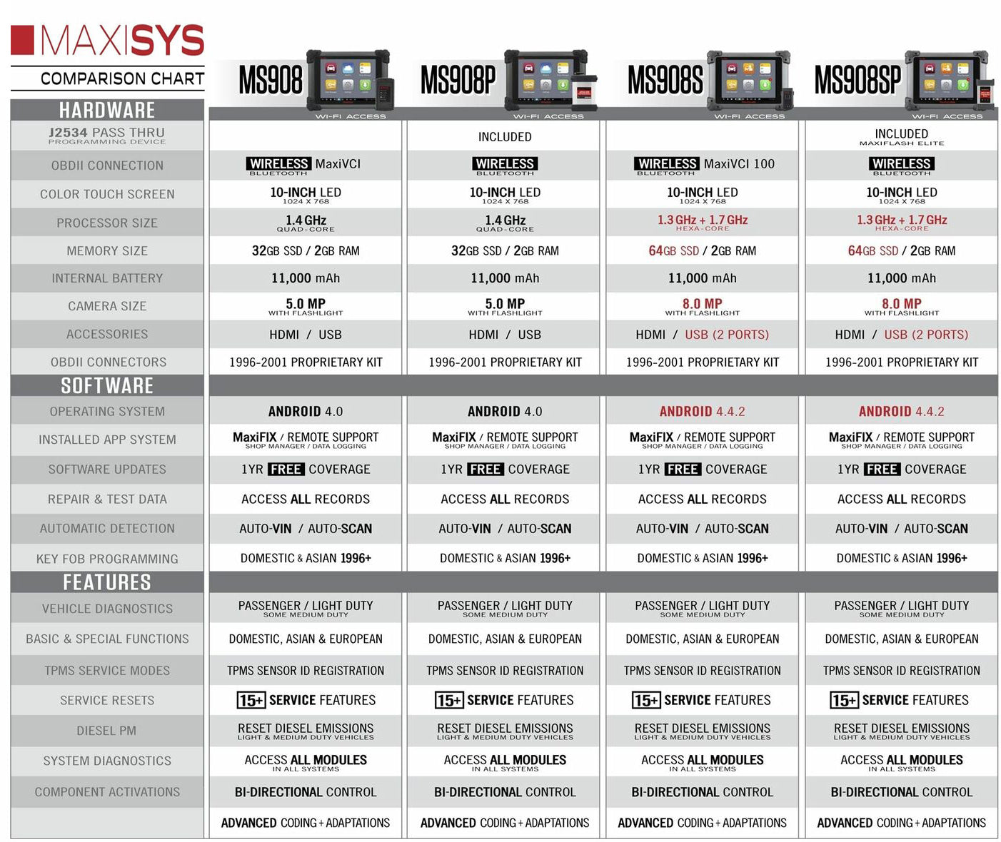 autel ms908, ms908p, ms908s and ms908s pro compaire chart