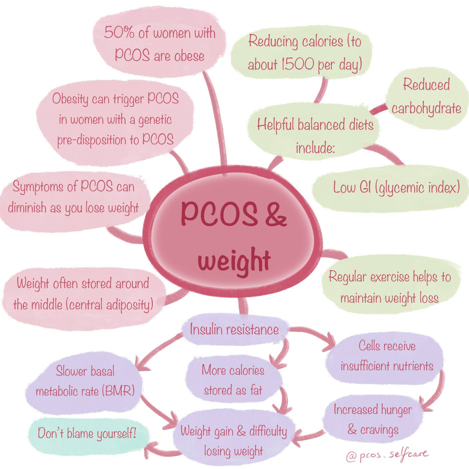 pcos weight