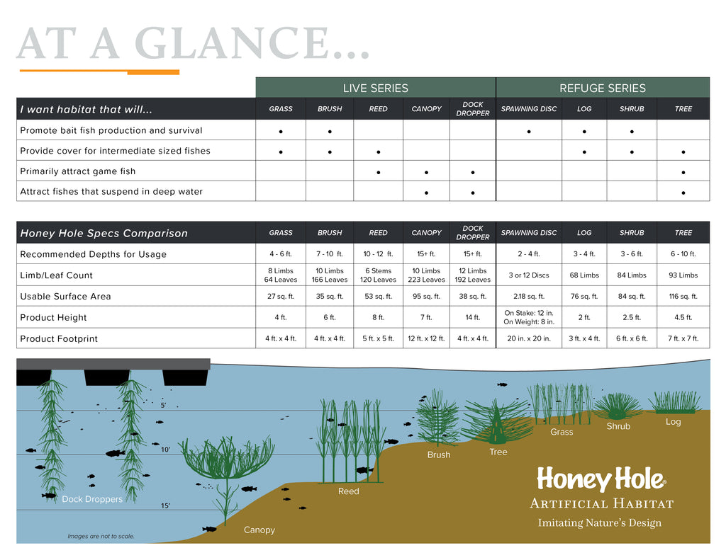 Artificial Fish Habitat Comparison Chart
