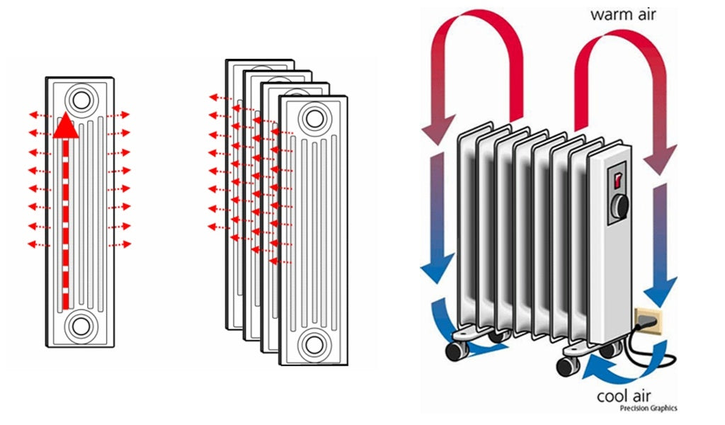 How radiator runs