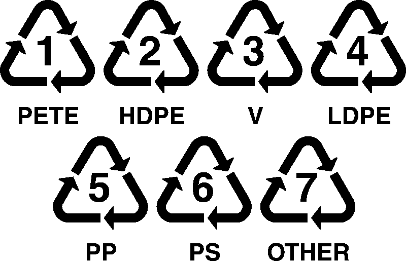 Recycle symbols & recycle numbers – What do they mean?