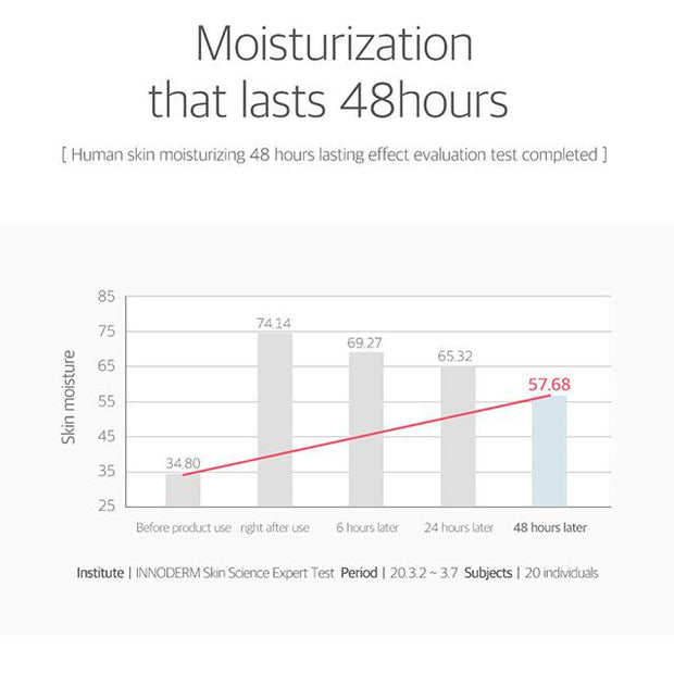 moisturization that lasts 48hours