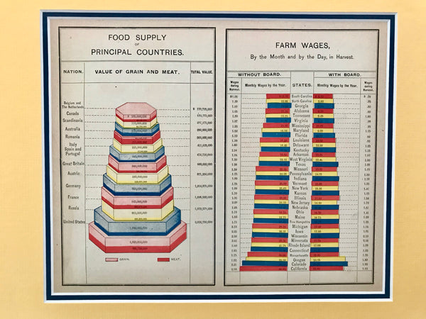 1889 American Almanac, Food Supply + Farm Wages (Matted)