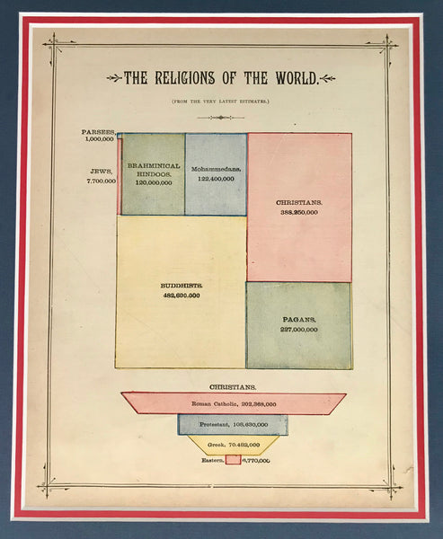 1889 American Almanac, The Religions of the World (Matted)