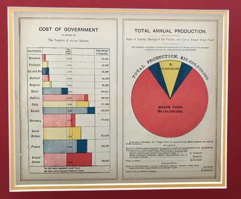 1889 American Almanac, Cost of Government + Total Annual Production (Matted)