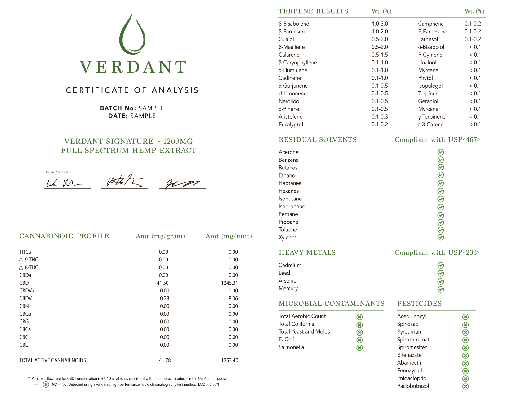Verdant Hemp CBD | Certificate of Analysis SAMPLE