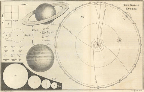 A diagram of the solar system from the Renaissance Period