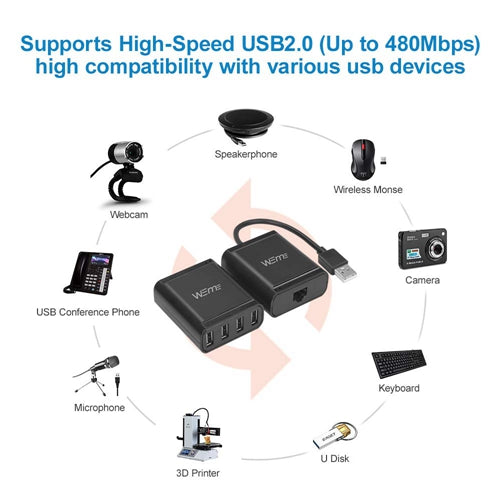 What do people say about WEme USB 2.0 Ethernet Extender?