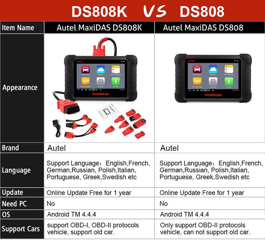 different between ds808k and ds808