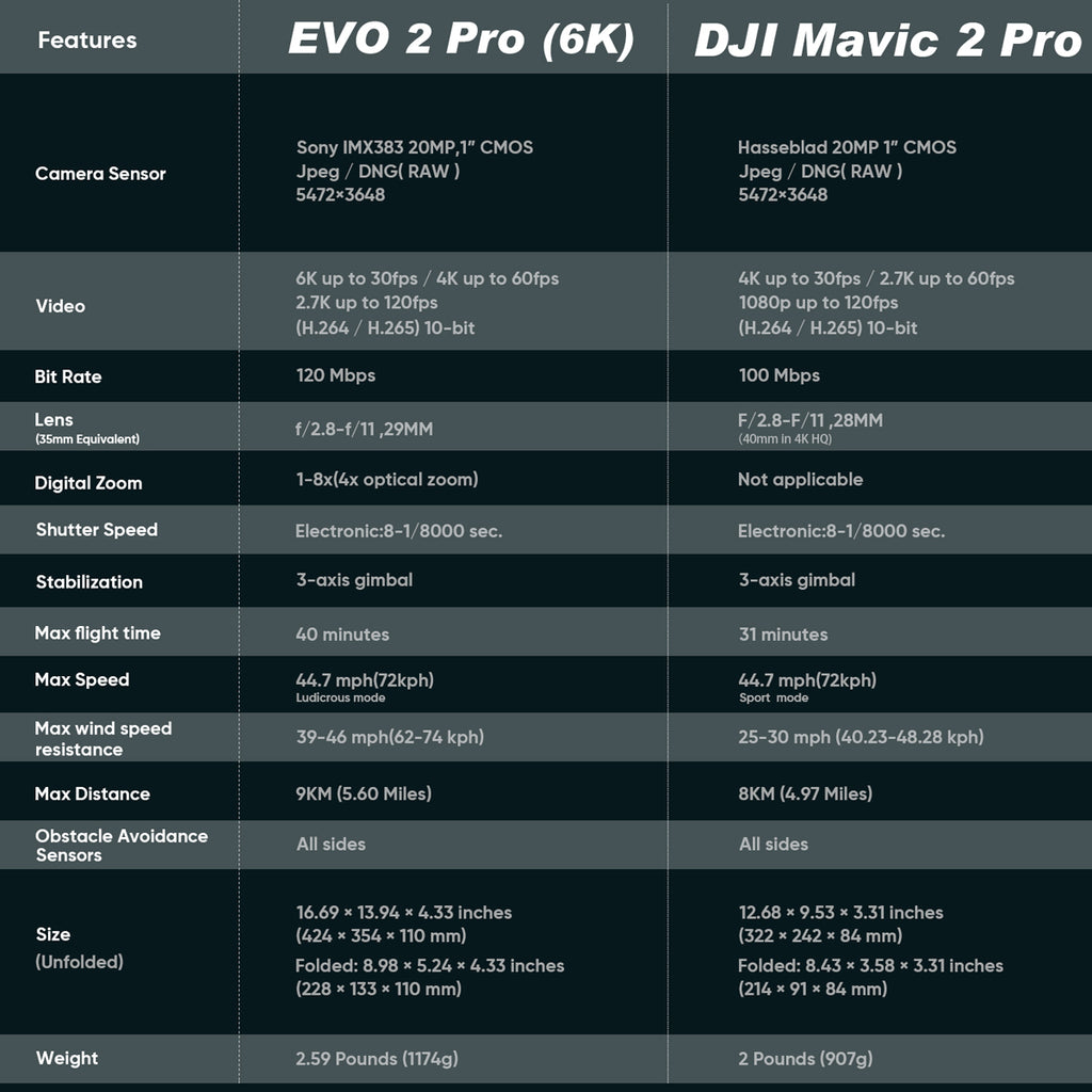 evo ii pro specifications