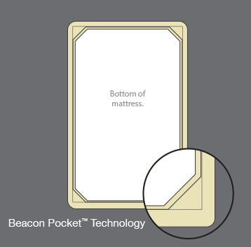 Beacon Pocket™ Technology