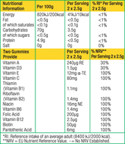 Gumi Womens Multivit Nutritional Information