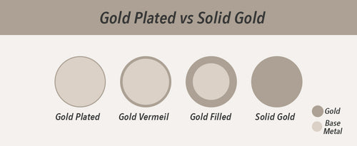 Gold plated VS Solid Gold Difference chart