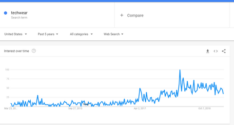 Techwear Google Trends - NinjaDark