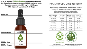 The Listed MGs on Your CBD Bottle is NOT Your Dose!