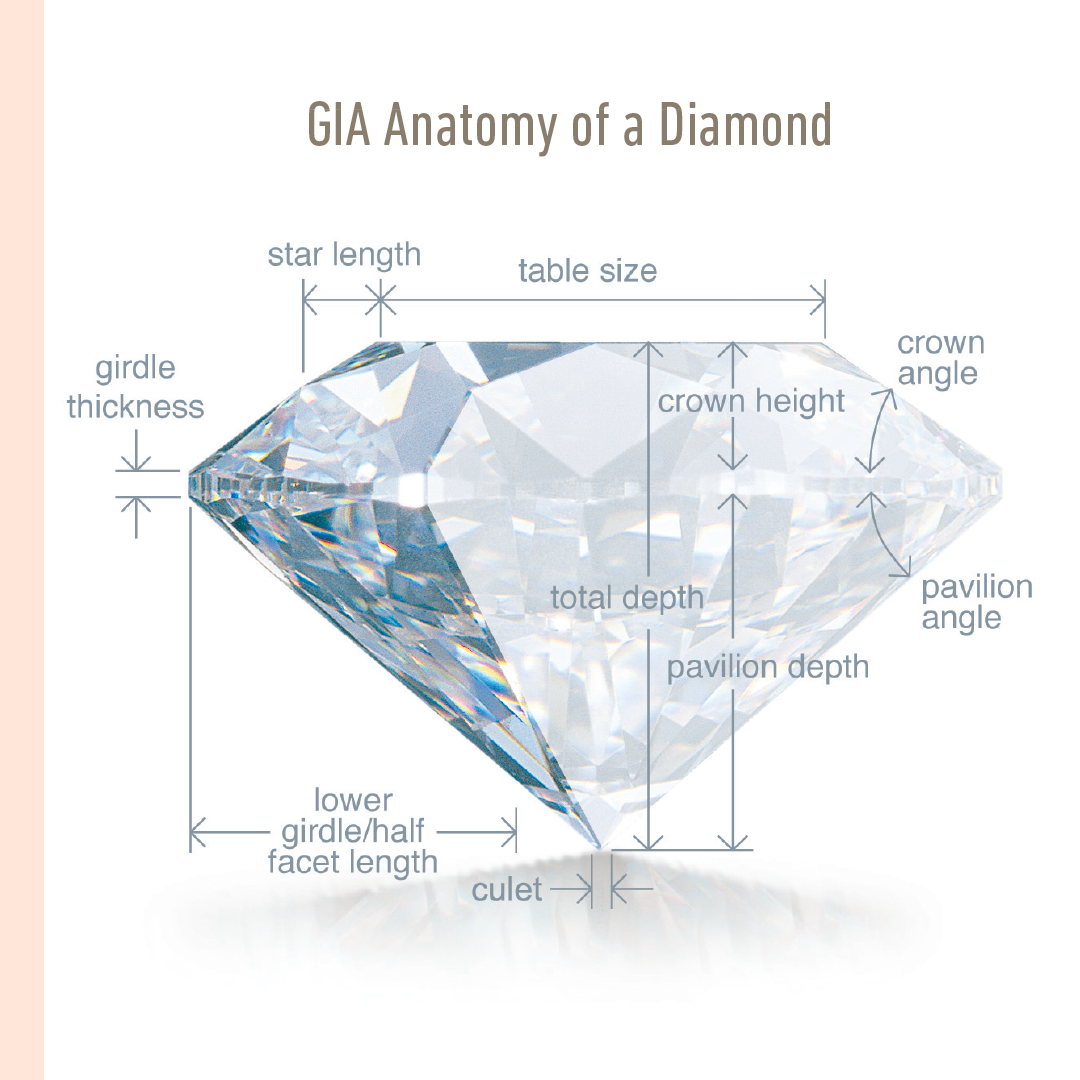 GIA certified Diamonds. Cut Grading. Made for Love