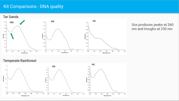 Sox DNA quality peaks