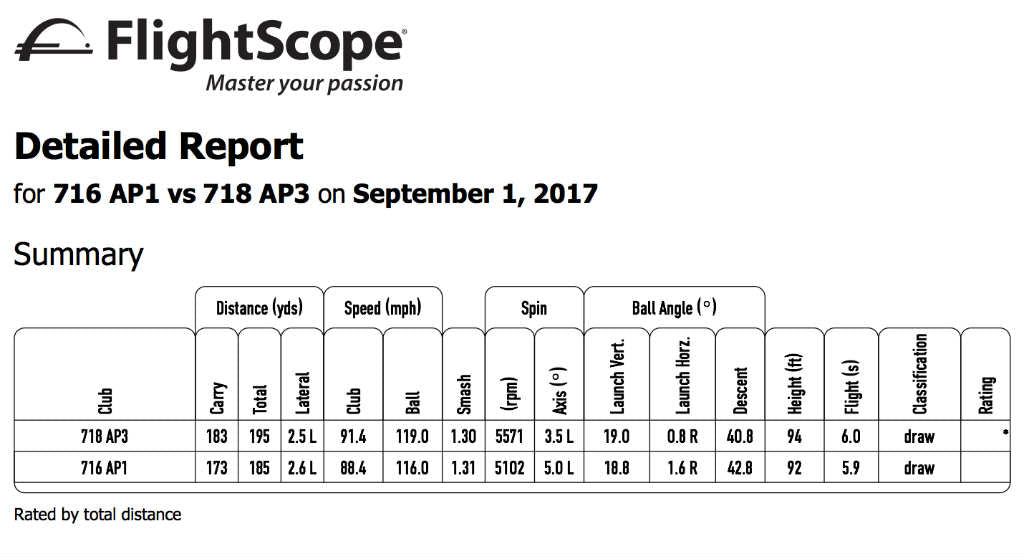 FlightScope Report - Titleist 718 AP3 - Line Average