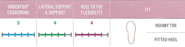 FootJoy FJ Sport SL Women - Fitting Guide