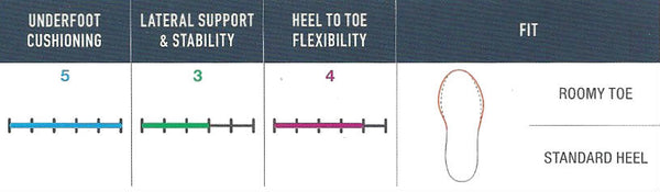 FootJoy Contour FIT - Fitting Guide