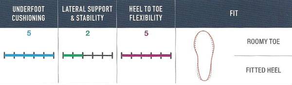 FootJoy FreeStyle 2.0 - Fitting Guide