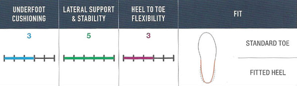 FootJoy ICON BLACK - Fitting Guide