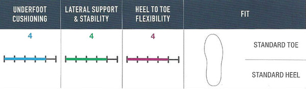 FootJoy Pro/SL - Fitting Guide
