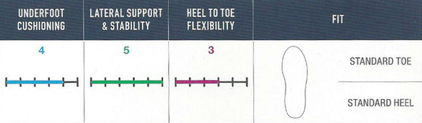 FootJoy Tour S - Fitting Guide
