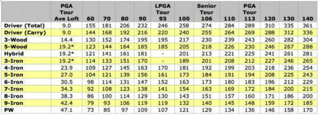 GolfWRX_swing_speed_distance_chart_BIG_1024x1024?v=1506442368 titleist 718 ap3 irons review and testing performance spargo golf
