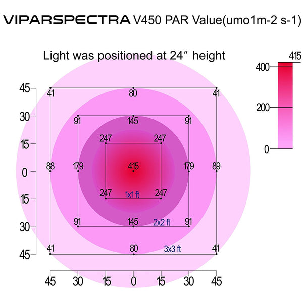 VIPARSPECTRA 450W LED Grow Light Full Spectrum for Indoor Plants @ The Growing Shop