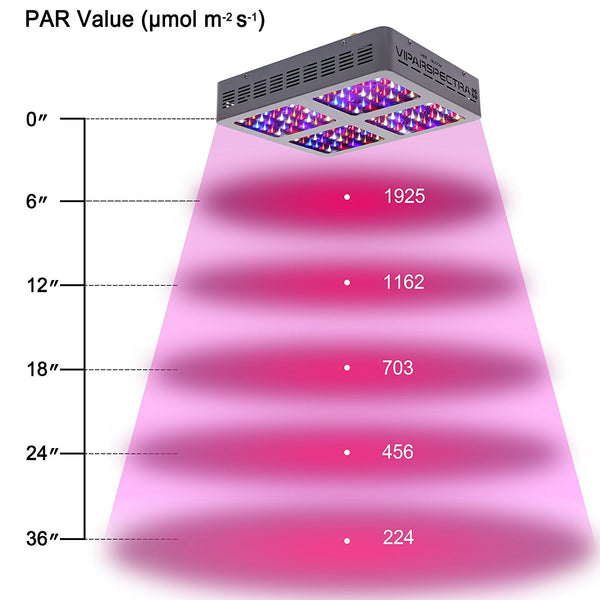 VIPARSPECTRA 600W LED Grow Light Full Spectrum for Indoor Plants @ The Growing Shop