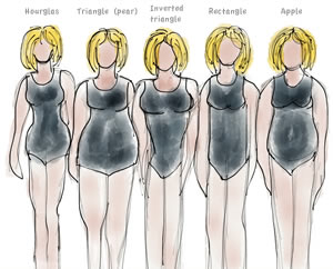 Do you have a pear shaped body? In this update article learn how to dress for your pear shaped body type and get a complete capsule for this body shape that you can shop online!