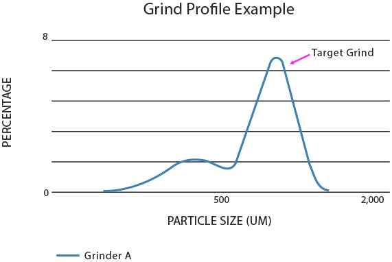 Coffee grinds profile target grind size chart
