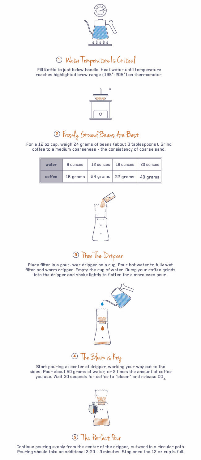 Fellow Pour-Over Coffee recipe